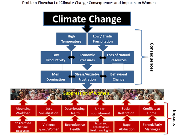 climate change violence against women