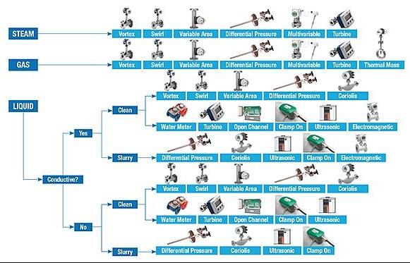 Right Flow Meter